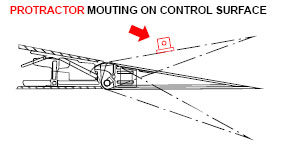 Protractor mounting on control surface